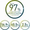 Las estrategias sostenibles para móviles ahorran un 27% de gasto en equipos