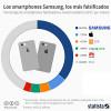 Samsung, la mayor víctima de los falsificadores de smartphones en 2017