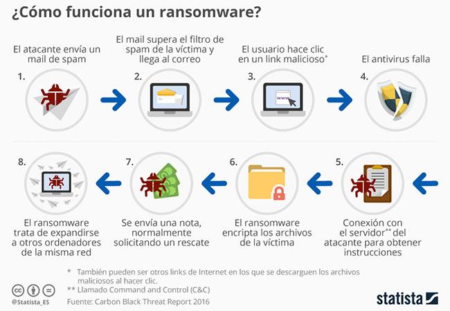 Statista - ransomware