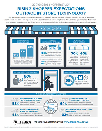 Zebra - Global Shopper Study