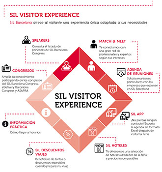 SIL 2018 - SIL VISITORS EXPERIENCE