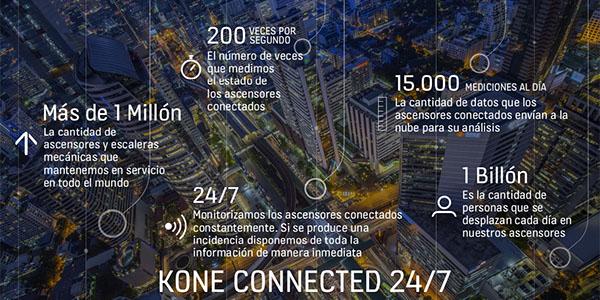 Kone - IBM Watson IoT